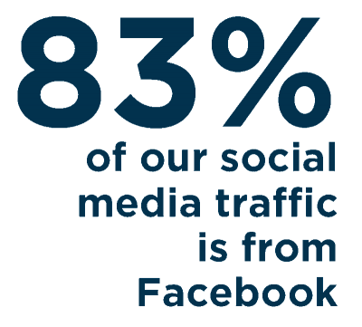 83% of our Social Media Traffic if From Facebook